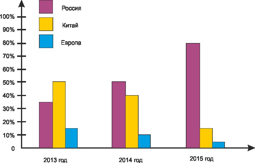 график-спроса-на-террасную-доску-в-новосибирске